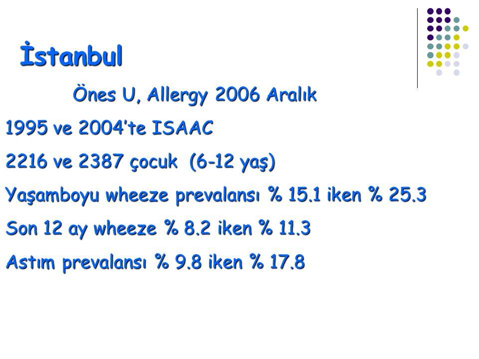 İstanbul Önes U, Allergy 2006 Aralık 1995 ve 2004'te ISAAC 2216 ve 2387 çocuk (6-12 yaş) Yaşamboyu wheeze prevalansı % 15.1 iken % 25.3 Son 12 ay wheeze % 8.2 iken % 11.3 Astım prevalansı % 9.8 iken % 17.8