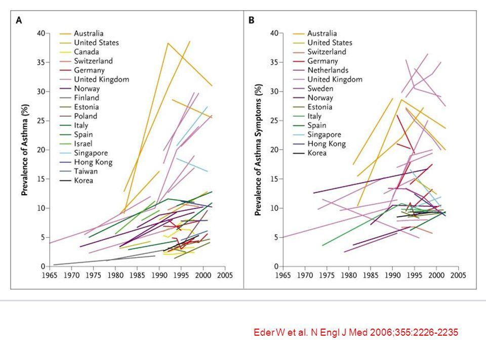 Eder W et al. N Engl J Med 2006;355:2226-2235