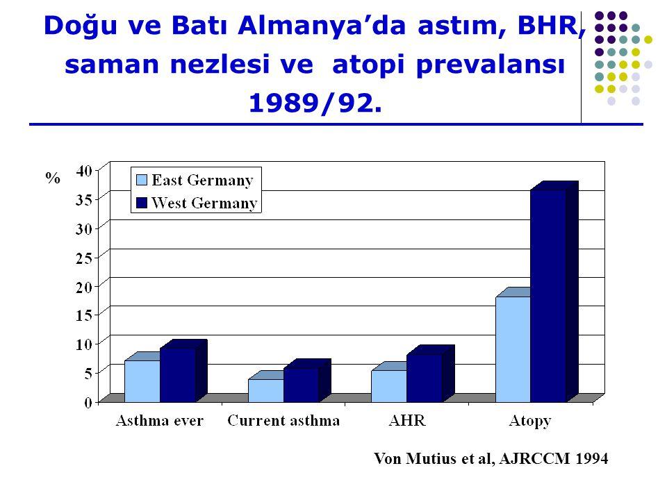 Doğu ve Batı Almanya'da astım, BHR, saman nezlesi ve atopi prevalansı 1989/92.