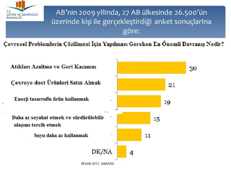 AB'nin 2009 yIlInda, 27 AB ülkesinde 26.500'ün üzerinde kişi ile gerçekleştirdiği anket sonuçlarIna göre: NİSAN 2013, ANKARA