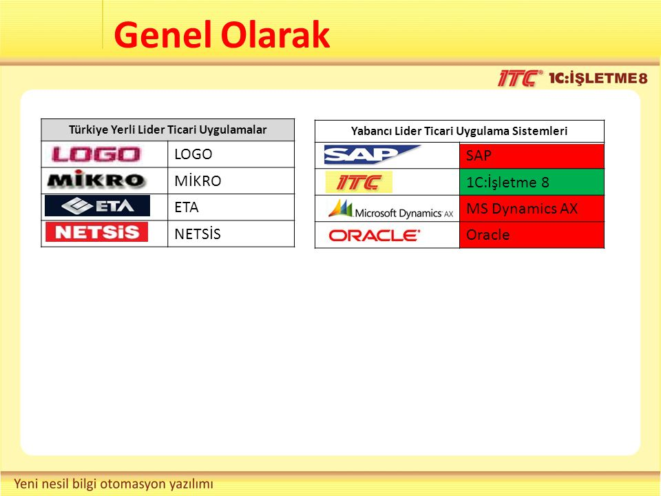 Genel Olarak Türkiye Yerli Lider Ticari Uygulamalar LOGO MİKRO ETA NETSİS Yabancı Lider Ticari Uygulama Sistemleri SAP 1C:İşletme 8 MS Dynamics AX Ora