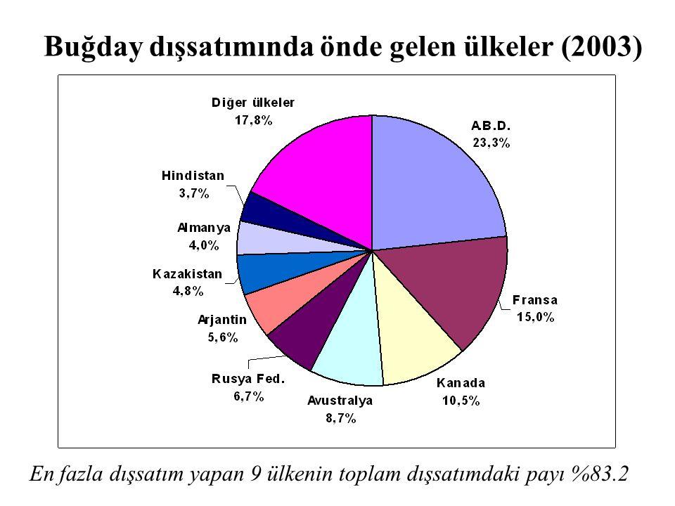 En fazla dışsatım yapan 9 ülkenin toplam dışsatımdaki payı %83.2