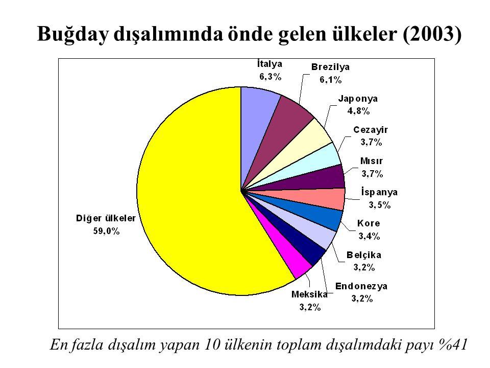 En fazla dışalım yapan 10 ülkenin toplam dışalımdaki payı %41