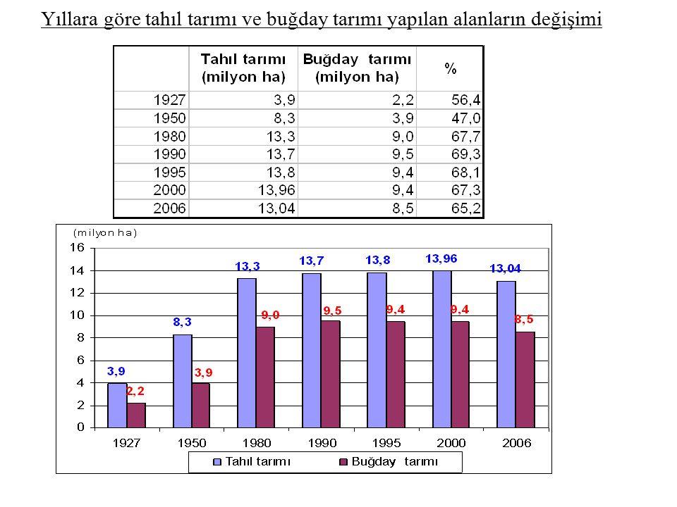 Yıllara göre tahıl tarımı ve buğday tarımı yapılan alanların değişimi