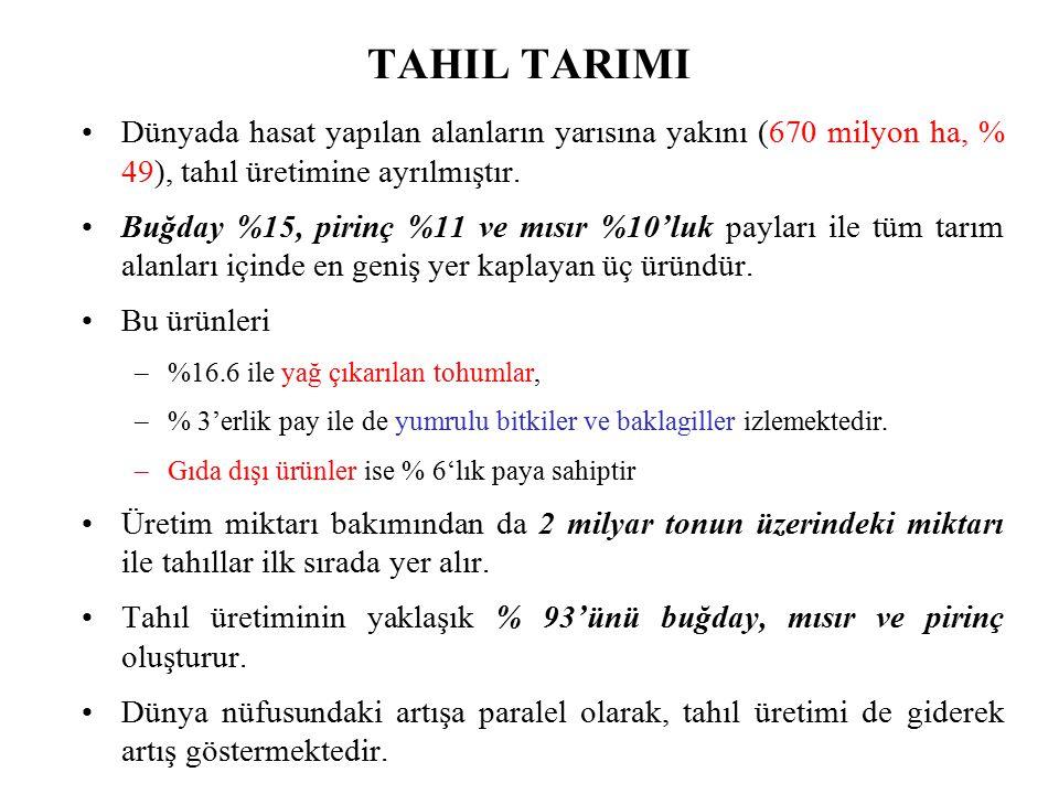 Türkiye'de buğday tarımı Türkiye'de tahıl tarımı hemen hemen buğday tarımı ile temsil edilir Gerek alansal olarak gerekse ürün miktarı olarak tahıl tarımı içinde en büyük paya sahiptir Türkiye'deki unlu besinlerin % 90-95'i buğdaydan elde edilir Türkiye'de buğday üretimindeki artışın nedenleri –Tohum ıslahı, –Makineleşme, –Tarımsal ilaçlama ve gübreleme, –Destekleme alımları, –Nüfus artışı, Ülkedeki en geniş üretim alanına sahip üründür (Rize ve Trabzon hariç bütün illerde buğday tarımı yapılır) Özellikle iç bölgelerde yetiştirilir ve üretimin % 75'i bu bölgelerden sağlanır