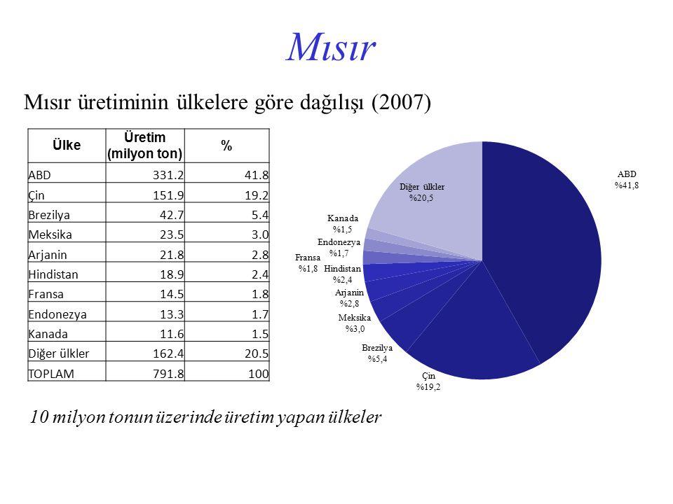 Mısır üretiminin ülkelere göre dağılışı (2007) 10 milyon tonun üzerinde üretim yapan ülkeler Ülke Üretim (milyon ton) % ABD331.241.8 Çin151.919.2 Brez