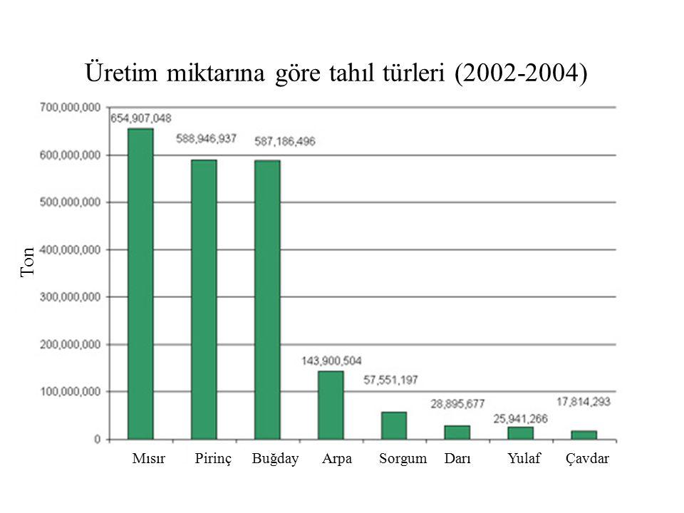 Tahıl türlerine göre üretim miktarı (2007) TAHIL TÜRÜÜretim (milyon ton)Toplamdaki payı (%) Mısır791.835.2 Pirinç659.629.3 Buğday606.027.0 Diğer190.58.5 Toplam2247.9100