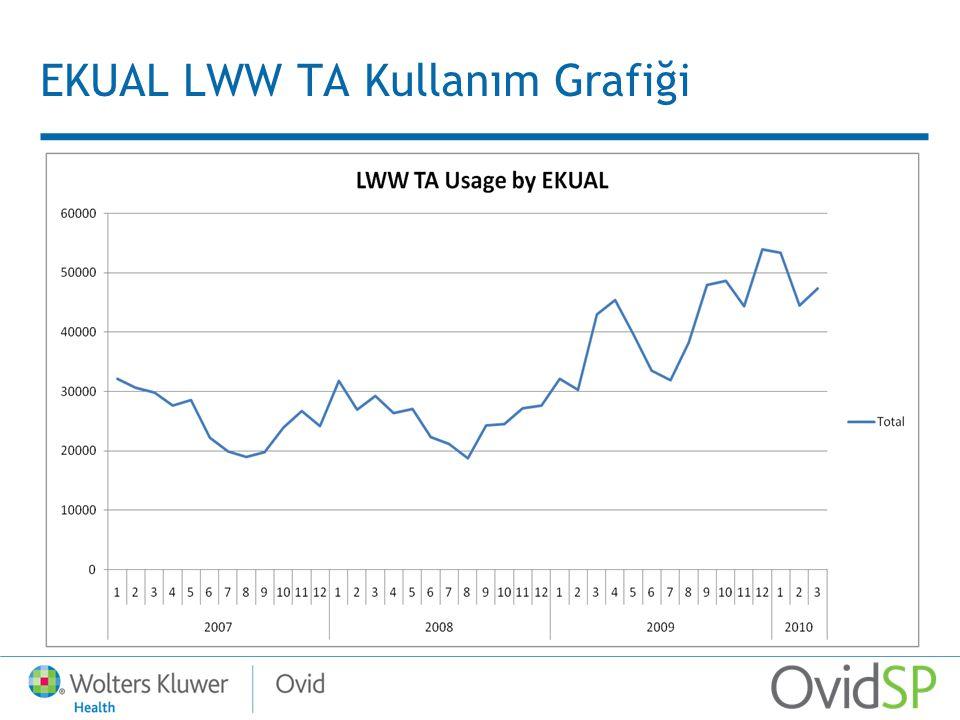 EKUAL LWW TA Kullanım Grafiği