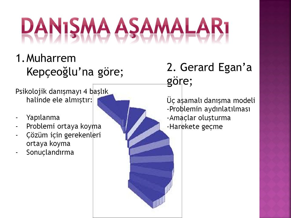 1.Muharrem Kepçeoğlu'na göre; Psikolojik danışmayı 4 başlık halinde ele almıştır: -Yapılanma -Problemi ortaya koyma -Çözüm için gerekenleri ortaya koy