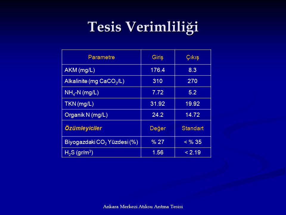 Ankara Merkezi Atıksu Arıtma Tesisi Tesis Verimliliği ParametreGirişÇıkış AKM (mg/L)176.48.3 Alkalinite (mg CaCO 3 /L)310270 NH 4 -N (mg/L)7.725.2 TKN