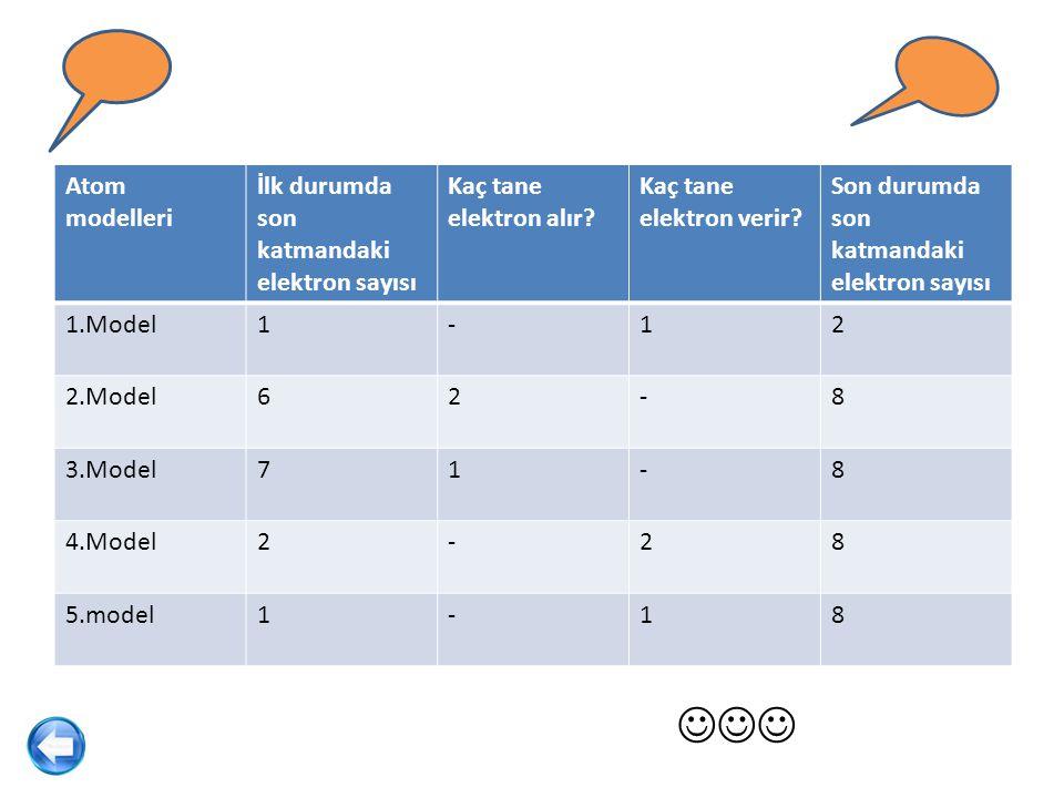 Atom modelleri İlk durumda son katmandaki elektron sayısı Kaç tane elektron alır? Kaç tane elektron verir? Son durumda son katmandaki elektron sayısı