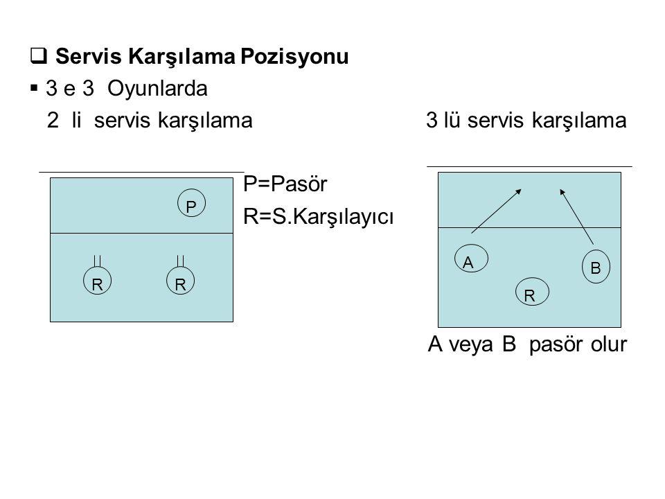  Servis Karşılama Pozisyonu  3 e 3 Oyunlarda 2 li servis karşılama 3 lü servis karşılama P=Pasör R=S.Karşılayıcı A veya B pasör olur R P R P R A B