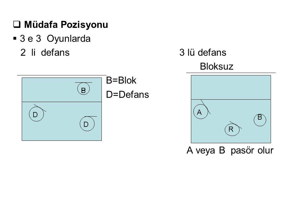  Müdafa Pozisyonu  3 e 3 Oyunlarda 2 li defans 3 lü defans Bloksuz B=Blok D=Defans A veya B pasör olur BP R B D D A