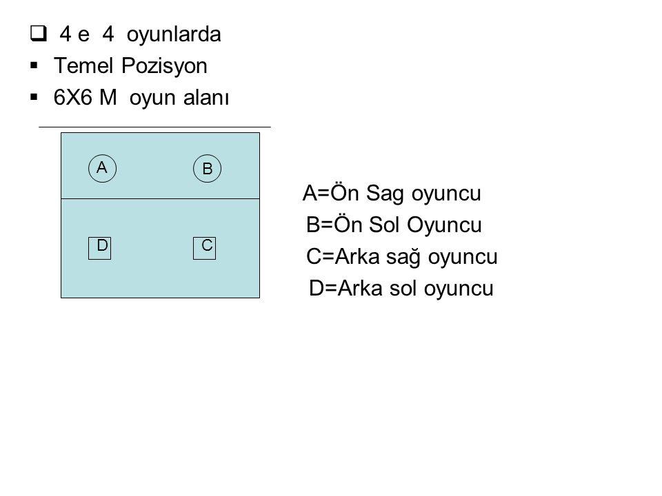  4 e 4 oyunlarda  Temel Pozisyon  6X6 M oyun alanı A=Ön Sag oyuncu B=Ön Sol Oyuncu C=Arka sağ oyuncu D=Arka sol oyuncu B A CD