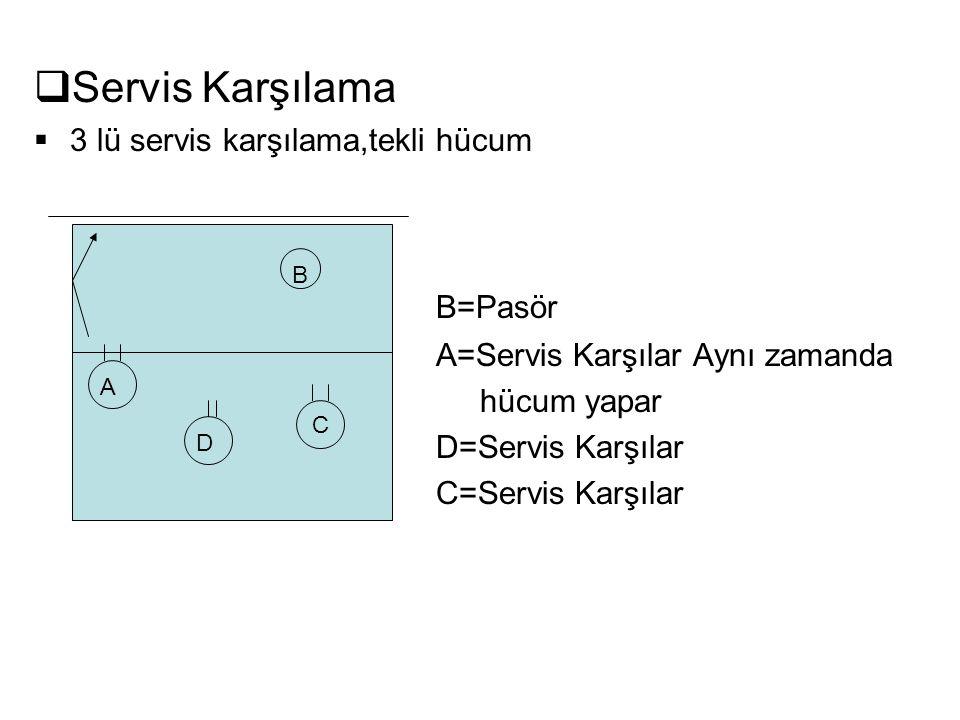  Servis Karşılama  3 lü servis karşılama,tekli hücum B=Pasör A=Servis Karşılar Aynı zamanda hücum yapar D=Servis Karşılar C=Servis Karşılar C B A D