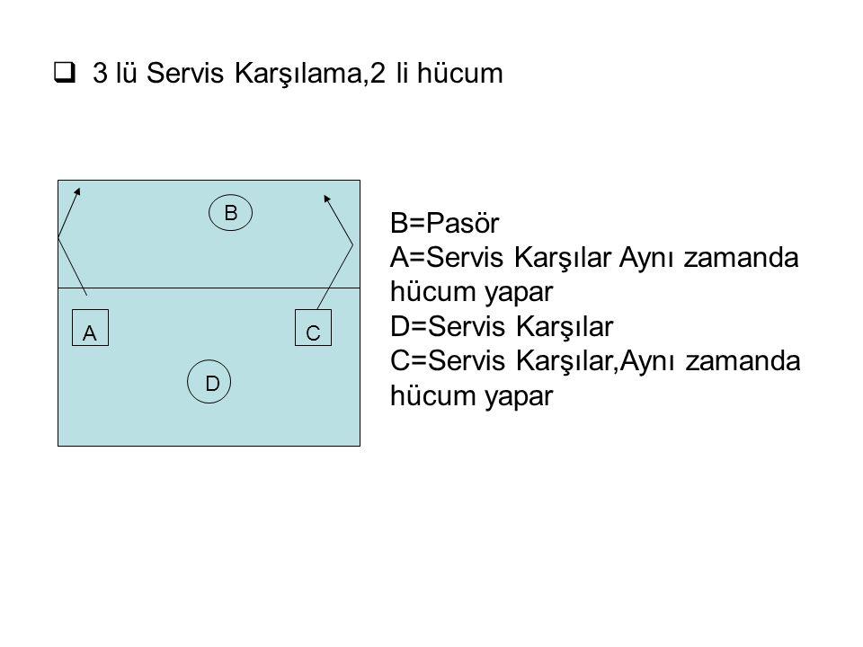  3 lü Servis Karşılama,2 li hücum B=Pasör A=Servis Karşılar Aynı zamanda hücum yapar D=Servis Karşılar C=Servis Karşılar,Aynı zamanda hücum yapar B A