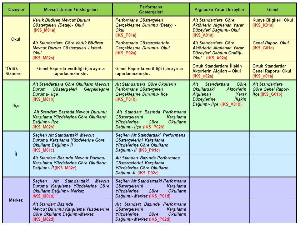 DüzeylerMevcut Durum Göstergeleri Performans Göstergeleri Algılanan Yarar DüzeyleriGenel Okul Varlık Bildiren Mevcut Durum Göstergeleri (Detay)- Okul