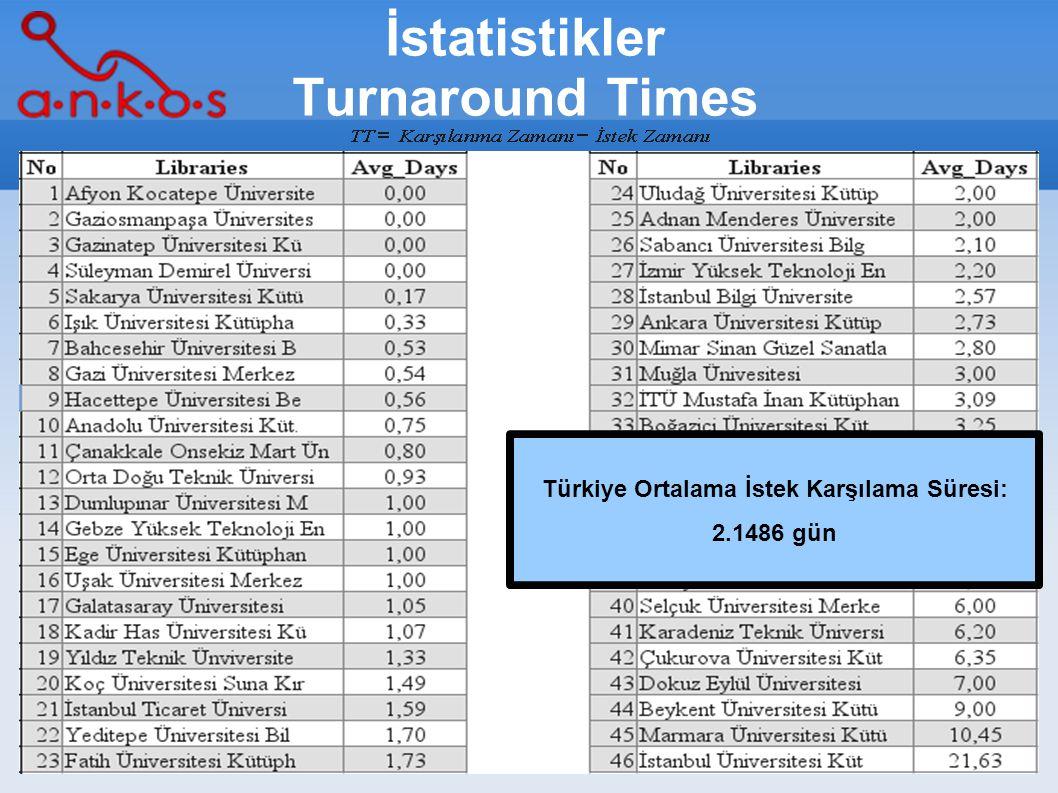 12/16 İstatistikler Turnaround Times Türkiye Ortalama İstek Karşılama Süresi: 2.1486 gün