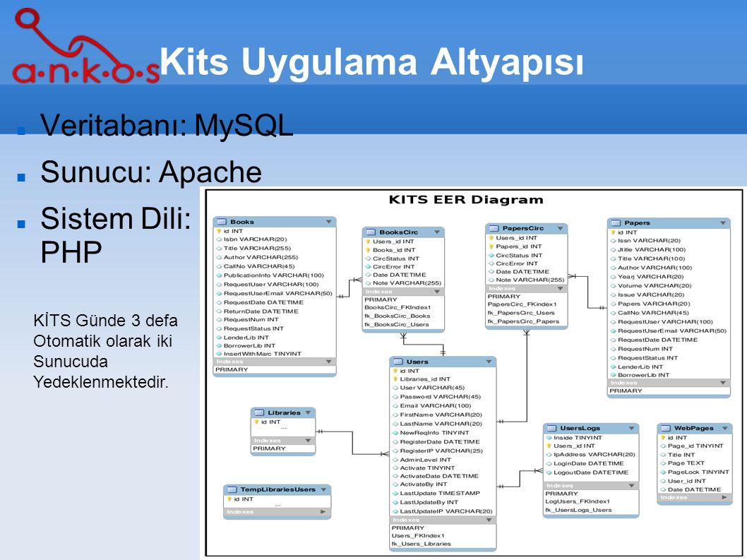 5/16 Kits Uygulama Altyapısı Veritabanı: MySQL Sunucu: Apache Sistem Dili: PHP KİTS Günde 3 defa Otomatik olarak iki Sunucuda Yedeklenmektedir.