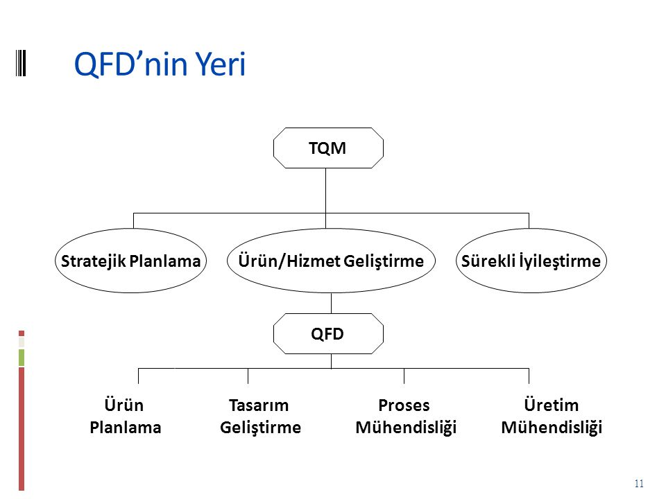 QFD'nin Yeri 11 TQM Stratejik PlanlamaSürekli İyileştirmeÜrün/Hizmet Geliştirme QFD Ürün Planlama Tasarım Geliştirme Proses Mühendisliği Üretim Mühendisliği