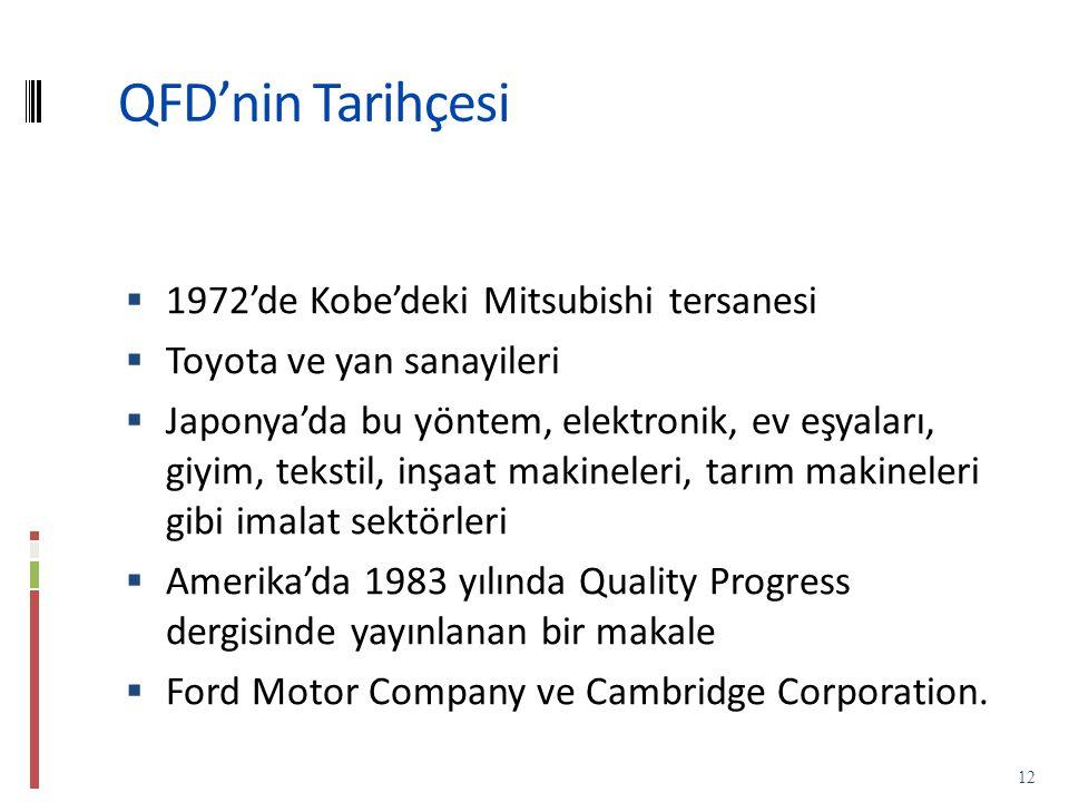 QFD'nin Tarihçesi  1972'de Kobe'deki Mitsubishi tersanesi  Toyota ve yan sanayileri  Japonya'da bu yöntem, elektronik, ev eşyaları, giyim, tekstil, inşaat makineleri, tarım makineleri gibi imalat sektörleri  Amerika'da 1983 yılında Quality Progress dergisinde yayınlanan bir makale  Ford Motor Company ve Cambridge Corporation.