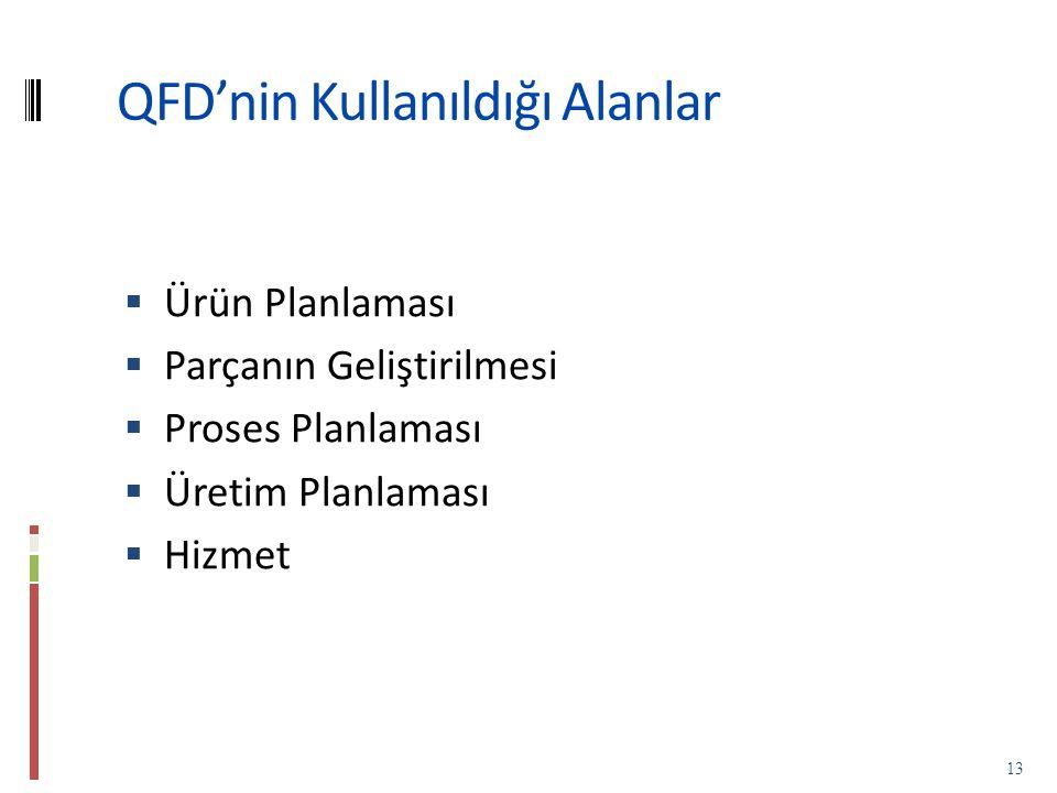 QFD'nin Kullanıldığı Alanlar  Ürün Planlaması  Parçanın Geliştirilmesi  Proses Planlaması  Üretim Planlaması  Hizmet 13