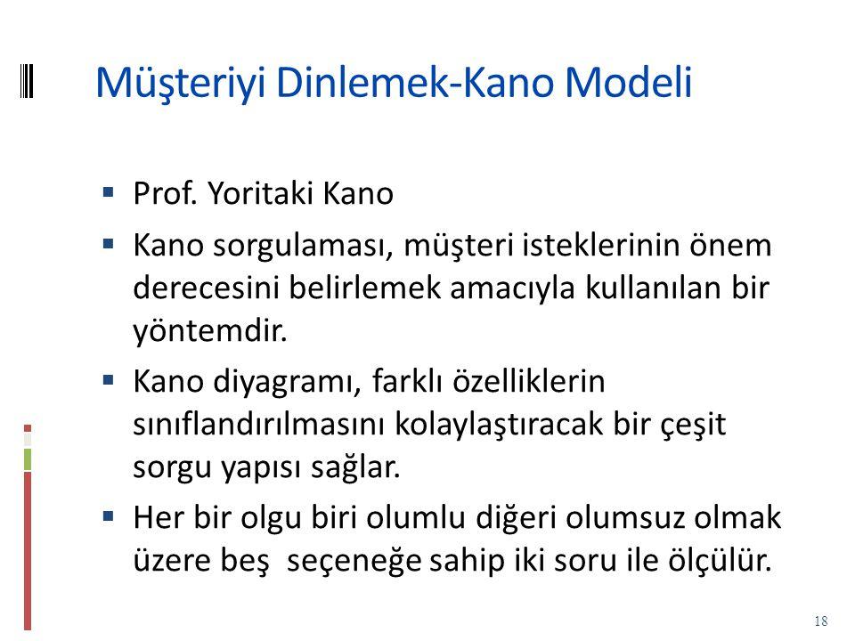 Müşteriyi Dinlemek-Kano Modeli  Prof.