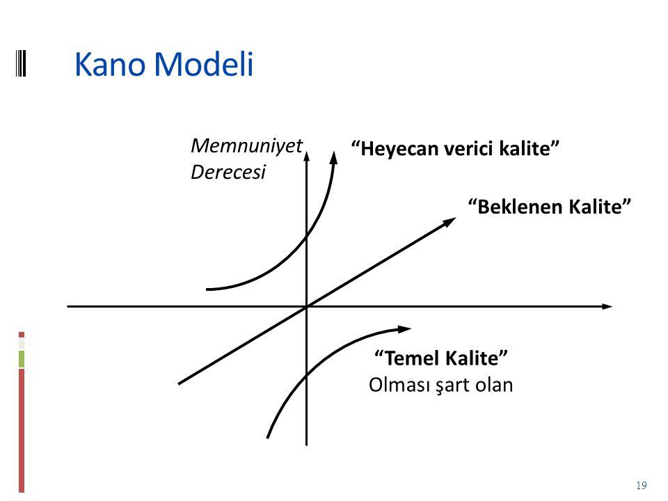 Kano Modeli 19 Temel Kalite Olması şart olan Beklenen Kalite Heyecan verici kalite Memnuniyet Derecesi