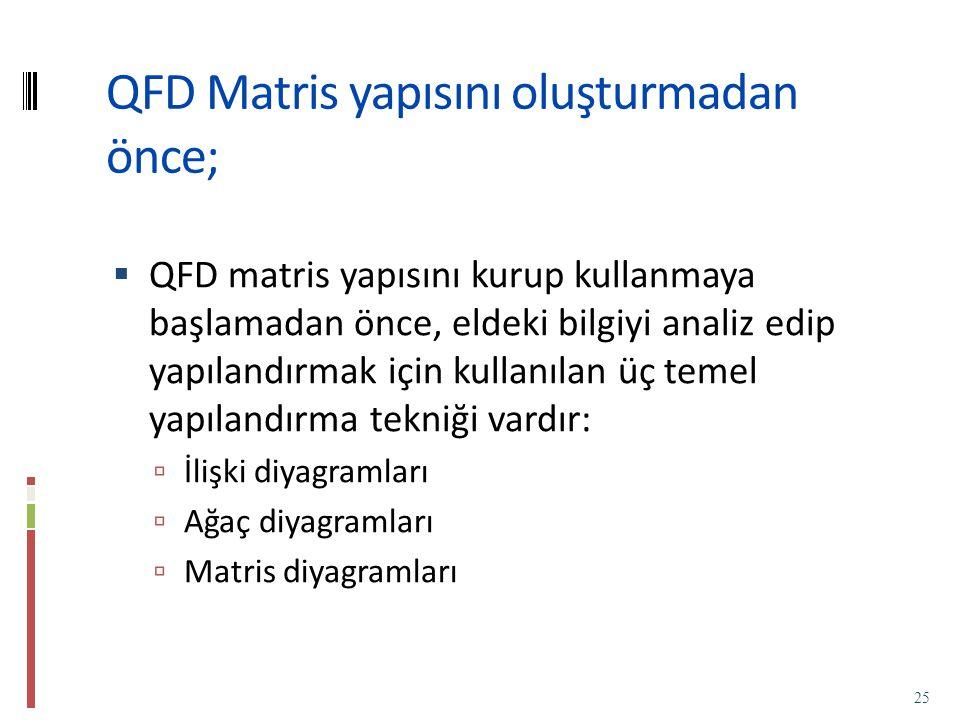 QFD Matris yapısını oluşturmadan önce;  QFD matris yapısını kurup kullanmaya başlamadan önce, eldeki bilgiyi analiz edip yapılandırmak için kullanılan üç temel yapılandırma tekniği vardır:  İlişki diyagramları  Ağaç diyagramları  Matris diyagramları 25