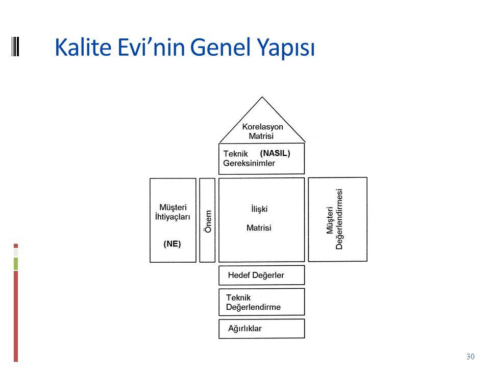Kalite Evi'nin Genel Yapısı 30