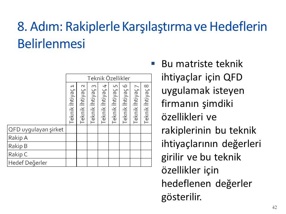 8. Adım: Rakiplerle Karşılaştırma ve Hedeflerin Belirlenmesi  Bu matriste teknik ihtiyaçlar için QFD uygulamak isteyen firmanın şimdiki özellikleri v