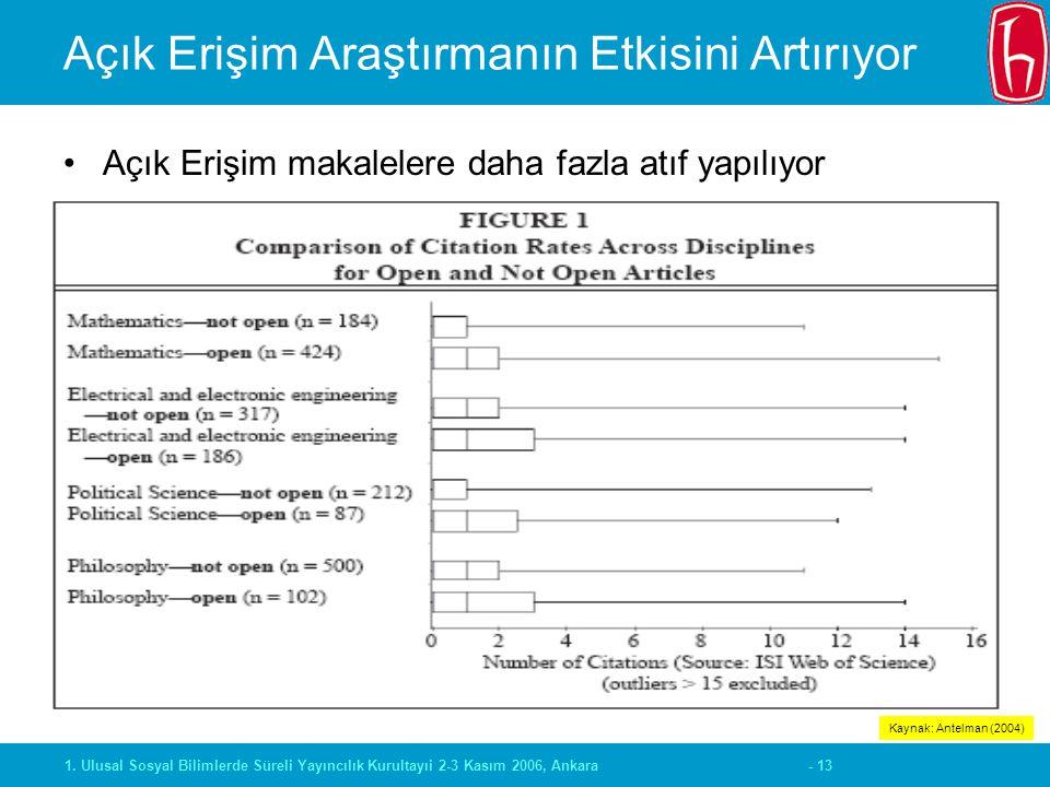 - 131. Ulusal Sosyal Bilimlerde Süreli Yayıncılık Kurultayıi 2-3 Kasım 2006, Ankara Açık Erişim Araştırmanın Etkisini Artırıyor Açık Erişim makalelere