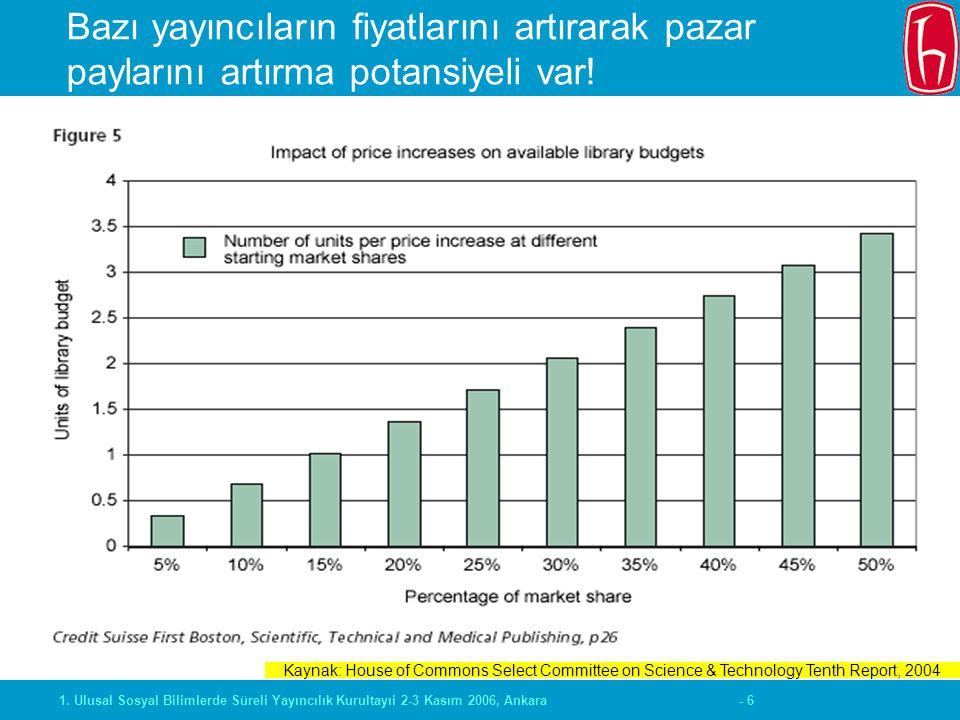 - 61. Ulusal Sosyal Bilimlerde Süreli Yayıncılık Kurultayıi 2-3 Kasım 2006, Ankara Bazı yayıncıların fiyatlarını artırarak pazar paylarını artırma pot
