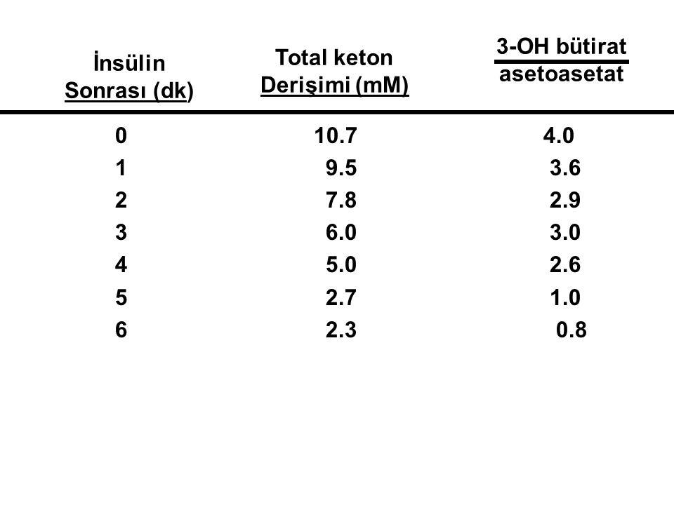 0 10.7 4.0 1 9.5 3.6 2 7.8 2.9 3 6.0 3.0 4 5.0 2.6 5 2.7 1.0 6 2.3 0.8 İnsülin Sonrası (dk) Total keton Derişimi (mM) 3-OH bütirat asetoasetat