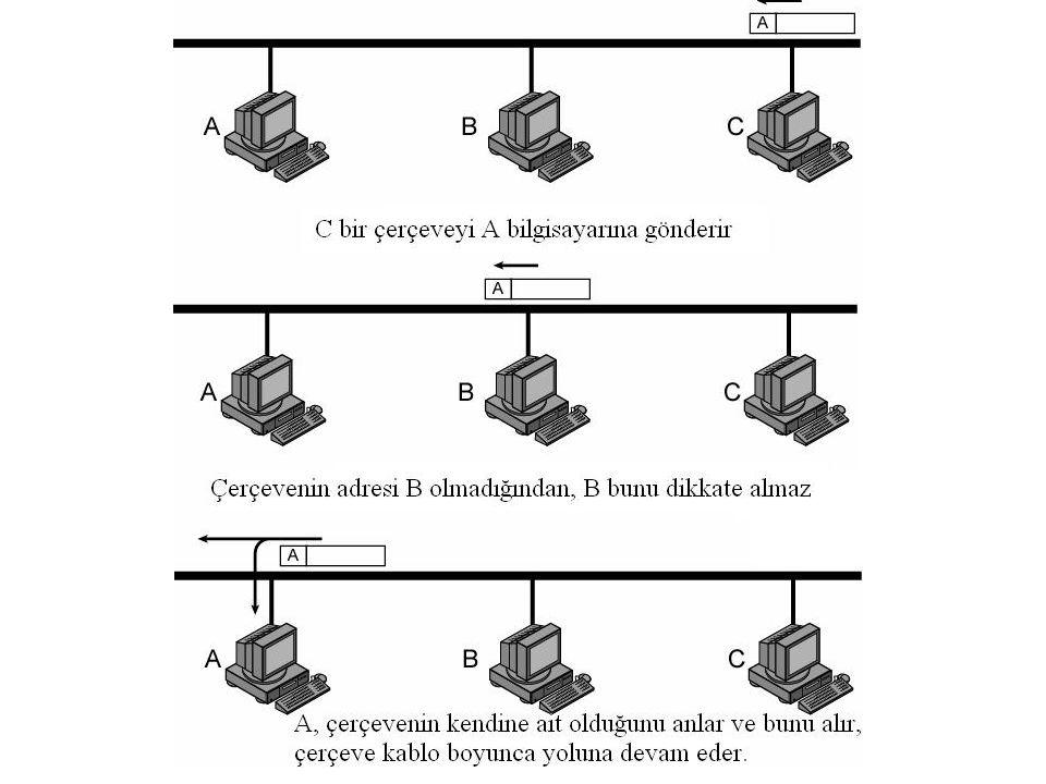 Doğrusal Topoloji - (Avantaj ve Dezavantajları) Avantajları: Ağa bir bilgisayarı bağlamak oldukça kolaydır Daha az uzunlukta kablo gerektirir.