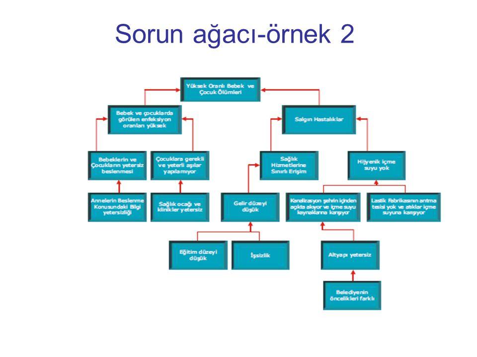 Sorun ağacı-örnek 2