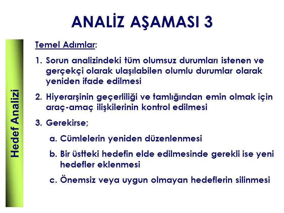 ANALİZ AŞAMASI 3 Hedef Analizi Temel Adımlar: 1.Sorun analizindeki tüm olumsuz durumları istenen ve gerçekçi olarak ulaşılabilen olumlu durumlar olara