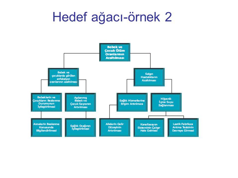 Hedef ağacı-örnek 2