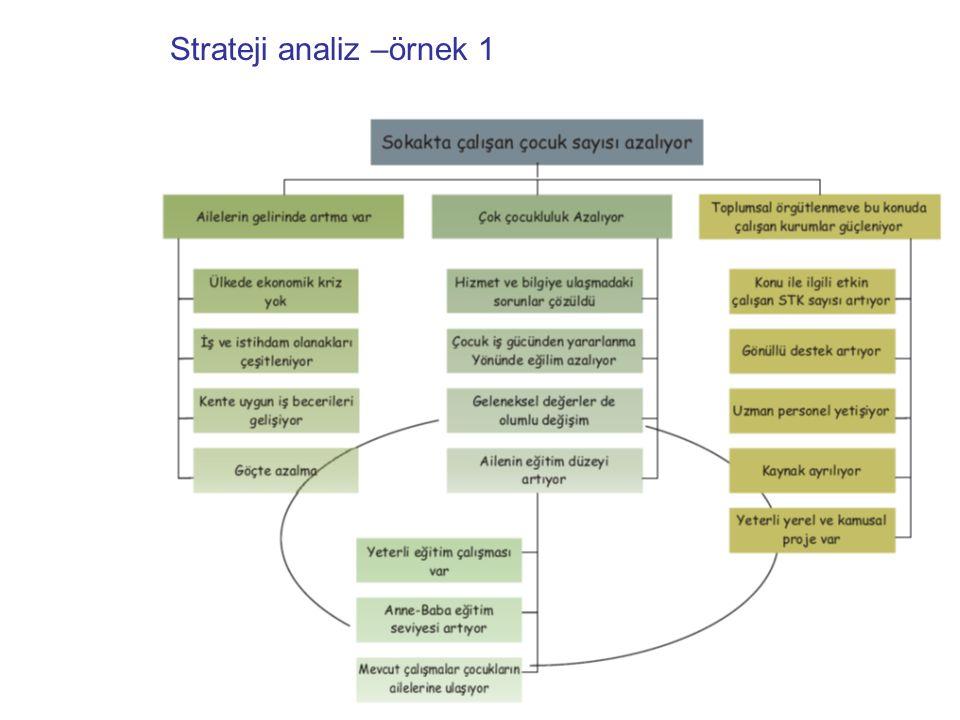 Strateji analiz –örnek 1