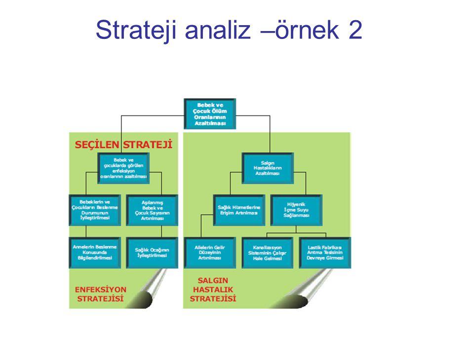 Strateji analiz –örnek 2