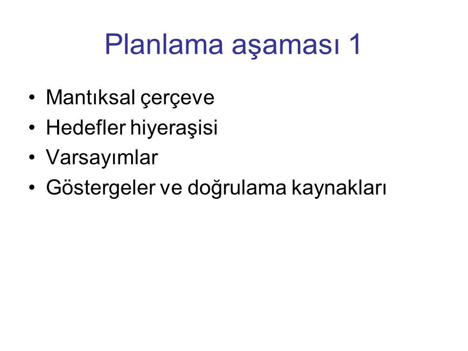 Planlama aşaması 1 Mantıksal çerçeve Hedefler hiyeraşisi Varsayımlar Göstergeler ve doğrulama kaynakları