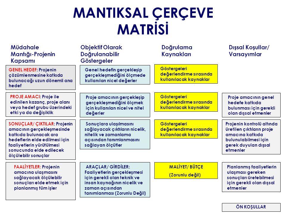 MANTIKSAL ÇERÇEVE MATRİSİ Objektif Olarak Doğrulanabilir Göstergeler Doğrulama Kaynakları Dışsal Koşullar/ Varsayımlar GENEL HEDEF: Projenin çözümlenm