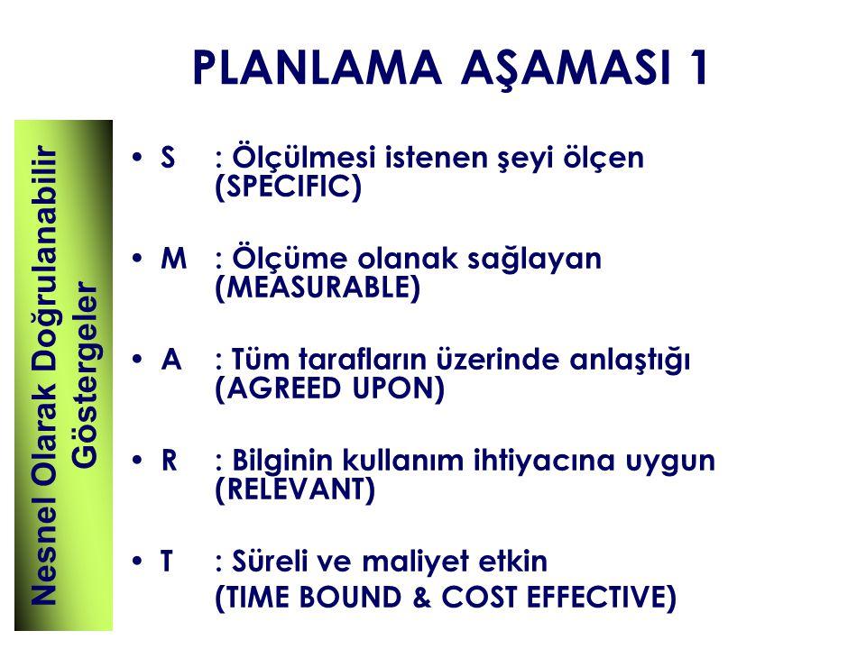 PLANLAMA AŞAMASI 1 S: Ölçülmesi istenen şeyi ölçen (SPECIFIC) M: Ölçüme olanak sağlayan (MEASURABLE) A: Tüm tarafların üzerinde anlaştığı (AGREED UPON