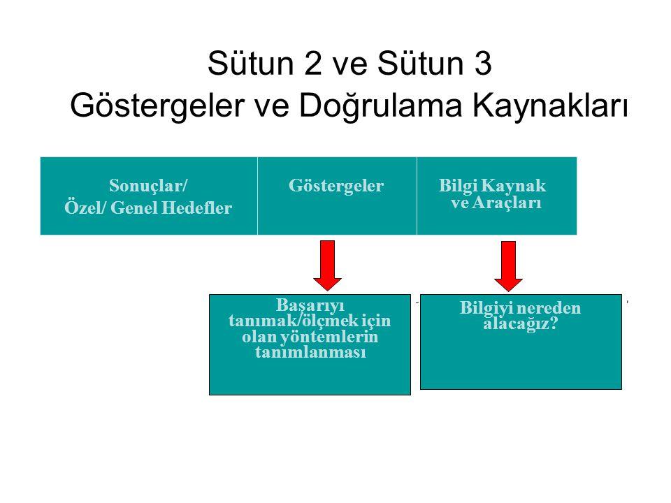 Sütun 2 ve Sütun 3 Göstergeler ve Doğrulama Kaynakları Sonuçlar/ Özel/ Genel Hedefler Göstergeler Bilgi Kaynak ve Araçları Başarıyı tanımak/ölçmek içi