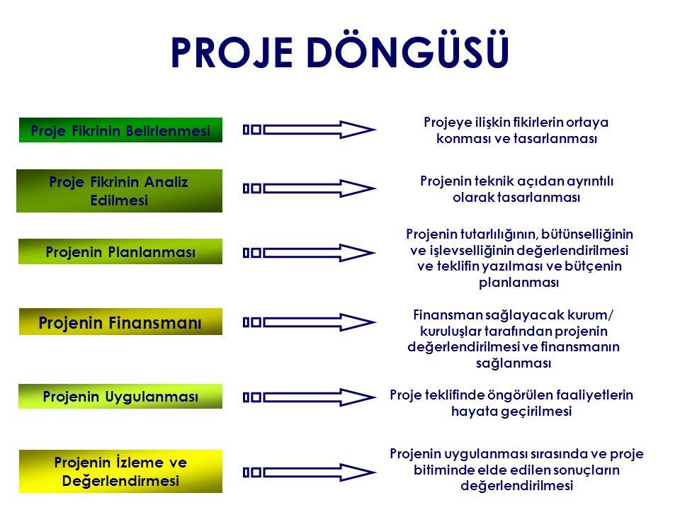 PROJE DÖNGÜSÜ Proje Fikrinin Belirlenmesi Proje Fikrinin Analiz Edilmesi Projenin Planlanması Projenin Finansmanı Projenin Uygulanması Projenin İzleme