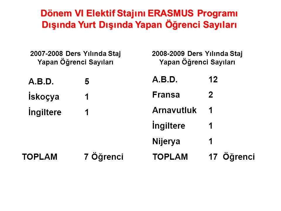Dönem VI Elektif Stajını ERASMUS Programı Dışında Yurt Dışında Yapan Öğrenci Sayıları A.B.D.12 Fransa2 Arnavutluk1 İngiltere1 Nijerya1 TOPLAM17 Öğrenc