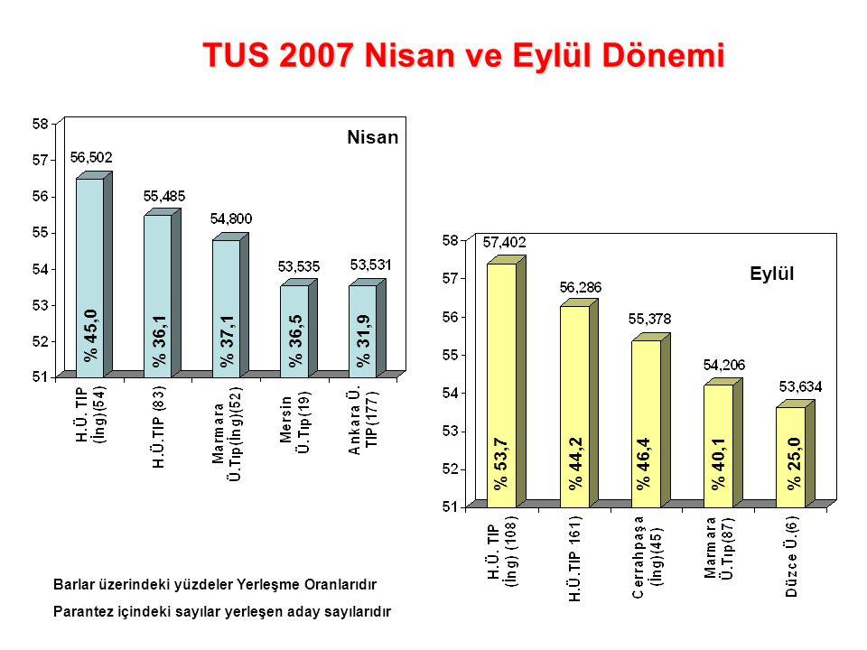 TUS 2007 Nisan ve Eylül Dönemi Nisan Eylül % 45,0 % 36,1% 37,1% 36,5% 31,9 % 53,7% 44,2% 46,4% 25,0% 40,1 Barlar üzerindeki yüzdeler Yerleşme Oranları