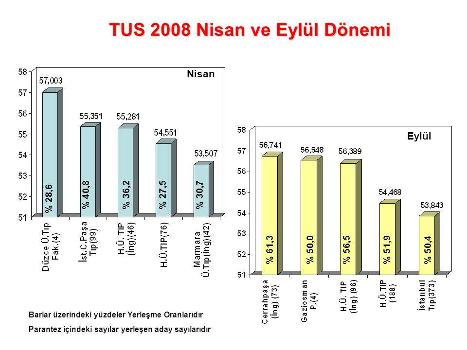 TUS 2008 Nisan ve Eylül Dönemi Nisan Eylül % 61,3% 50,0% 56,5% 50,4% 51,9 % 28,6 % 40,8% 36,2% 27,5% 30,7 Barlar üzerindeki yüzdeler Yerleşme Oranları