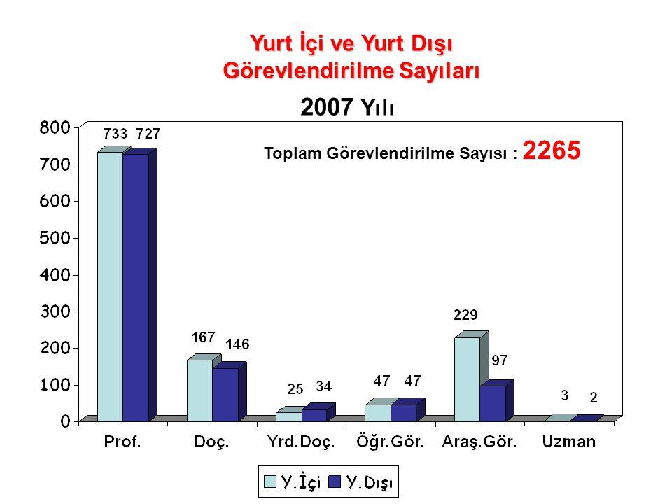 Yurt İçi ve Yurt Dışı Görevlendirilme Sayıları 2007 Yılı Toplam Görevlendirilme Sayısı : 2265