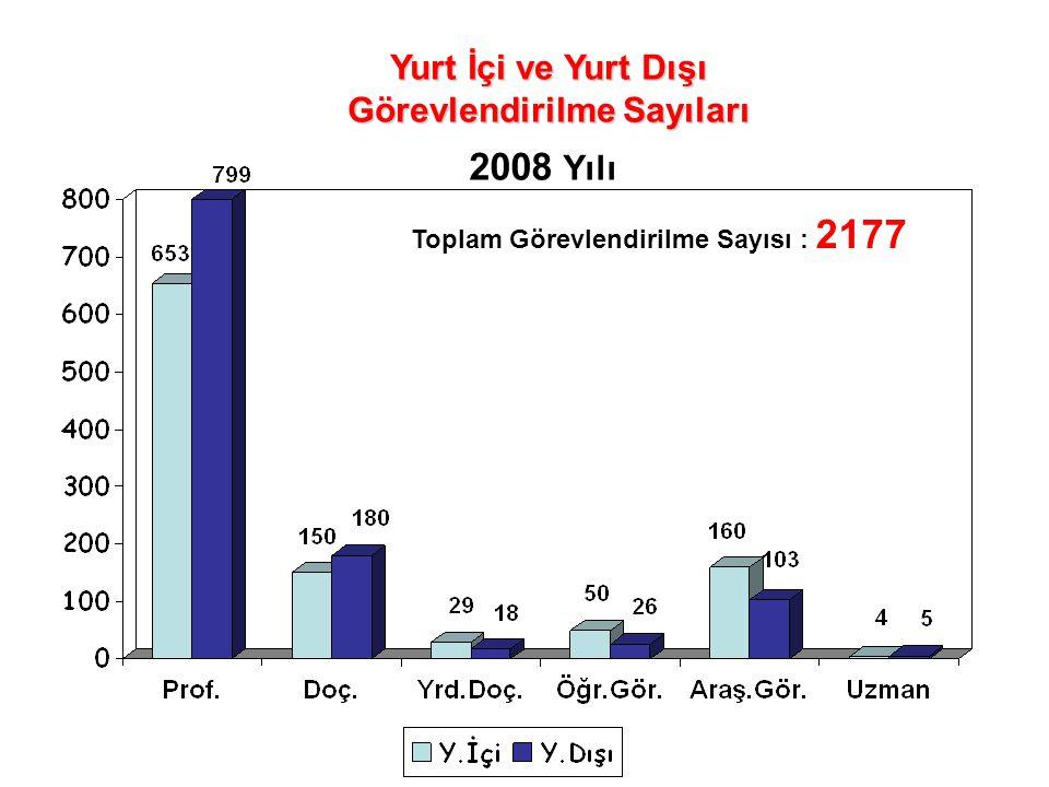 Yurt İçi ve Yurt Dışı Görevlendirilme Sayıları 2008 Yılı Toplam Görevlendirilme Sayısı : 2177